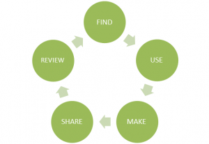 Find, Use, Make, Share, Review cycle of OER